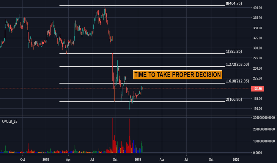 YESBANK: Yes Bank Time to take decision