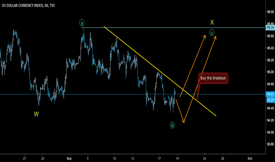 DXY: DXY - buy the confirmed breakout