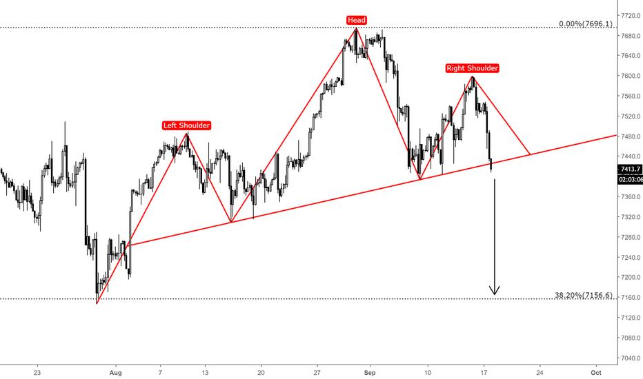 NAS100USD: NASDAQ 100 /H4 / TECHNICAL CHART