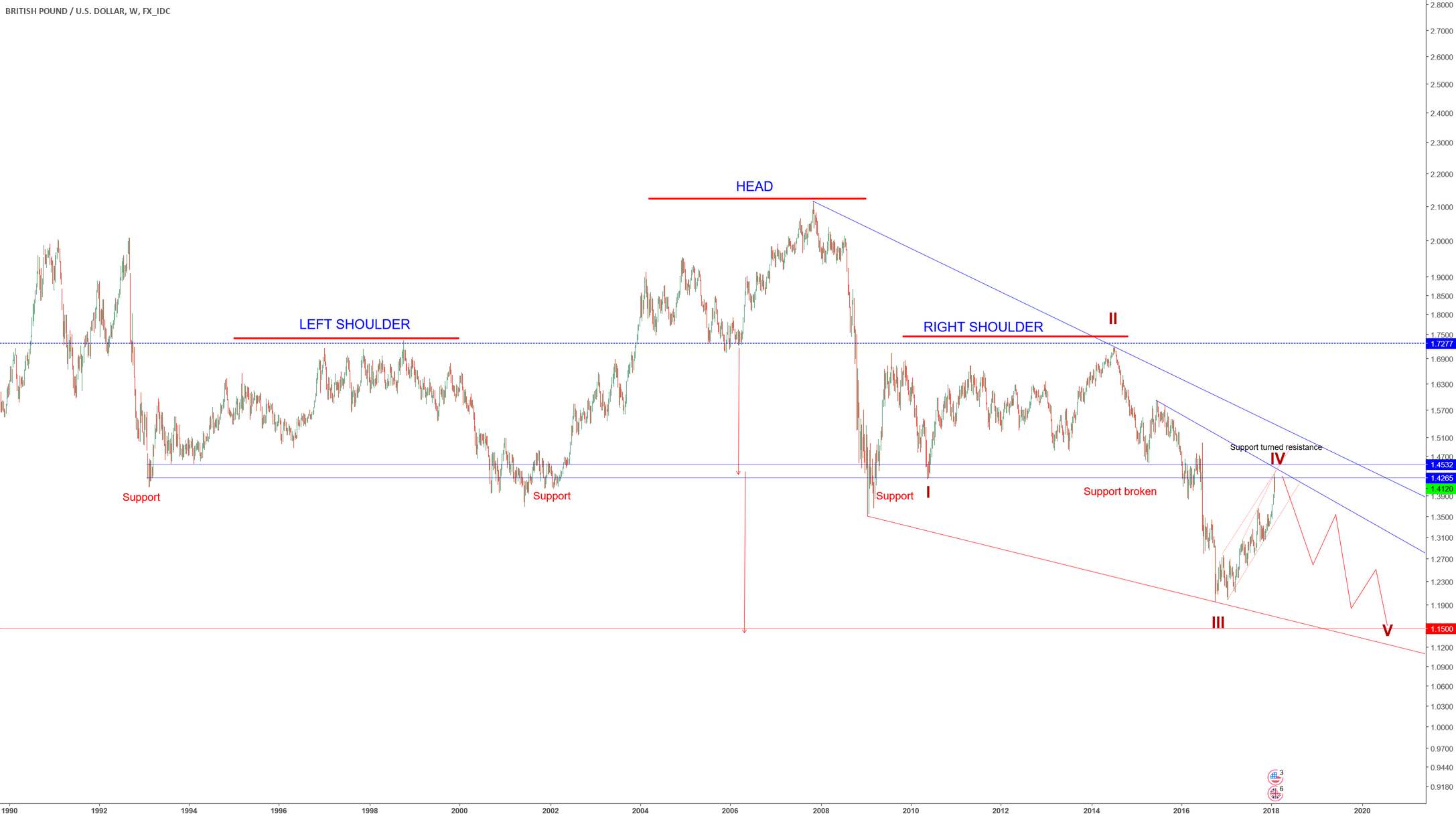GBPUSD - Long-term short
