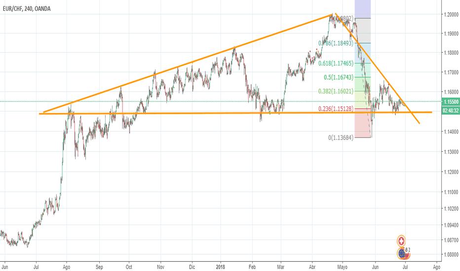 EURCHF: Triangulo