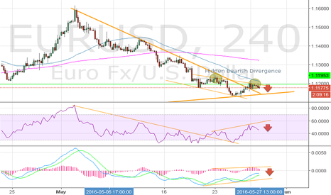 EURUSD: H4 Technical Analysis