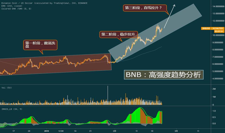 BNBUSD: BNB : 趋势的三个阶段