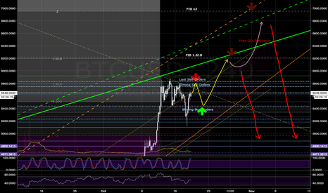 BTCUSD: BTC: GOLD FEVER!