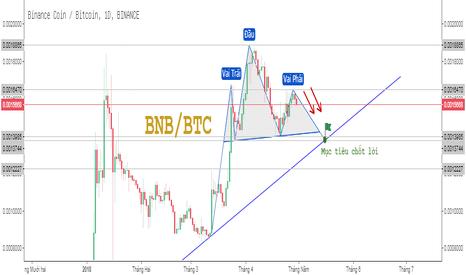 BNBBTC: BNBBTC đang hình thành mô hình vai đầu vai - Bán xuống