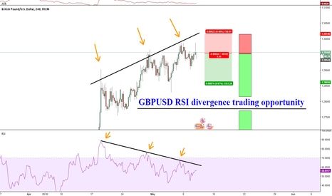 GBPUSD: GBPUSD RSI divergence trading opportunity