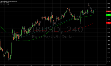 EURUSD: Line that matters on Eur/Usd