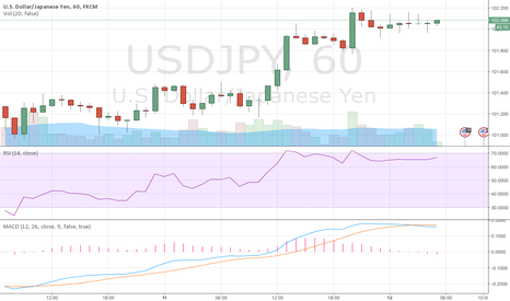 USDJPY: USD/JPY BULLISH