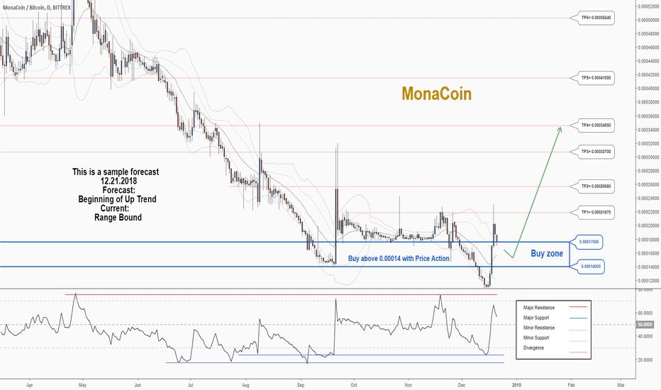 monacoin btc tradingview)