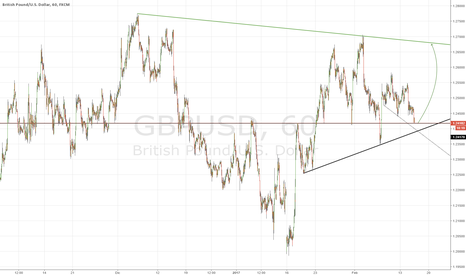 GBPUSD: Cable рronto?