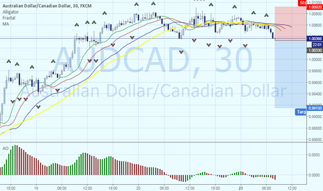 "AUDCAD: Open ""short"" positions"