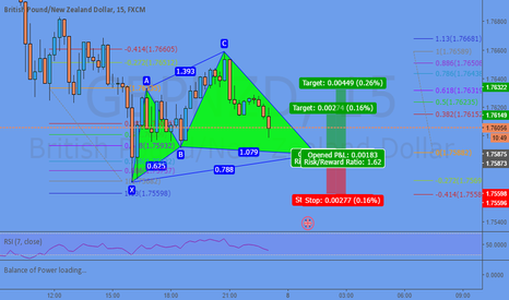 GBPNZD: Potential Cypher @ 1,7588