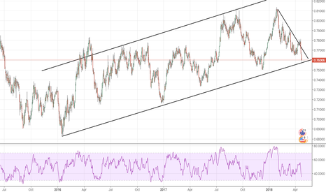 AUDUSD: AUDUSD at support trendline