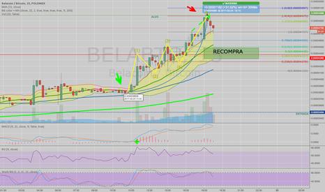 BELABTC: BELA - + 1 operação com sucesso (Colored BB + MACD)