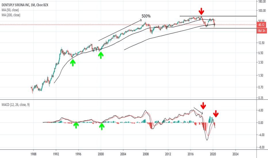 Xray Stock Price And Chart Nasdaq Xray Tradingview