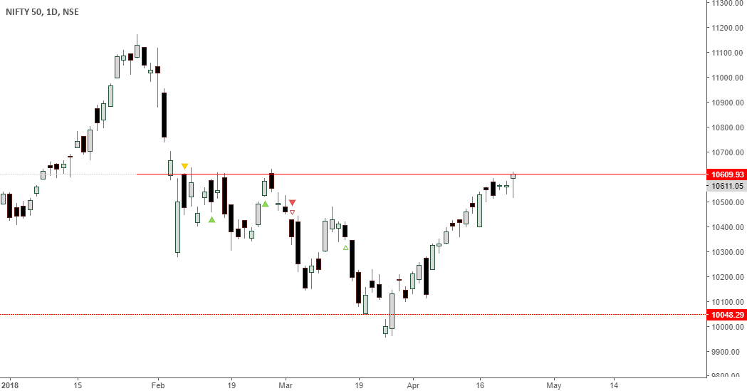 nifty at make or break level