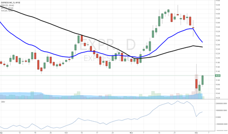 EXPR: $EXPR post-guidance rally in play