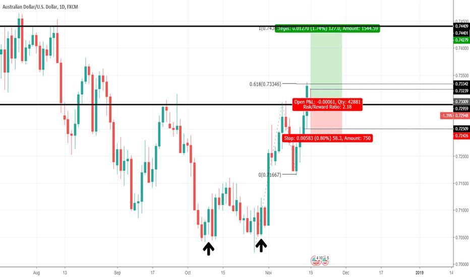 AUDUSD: Price Action Video - Trading Setup #4 -S&R and Fibonacci