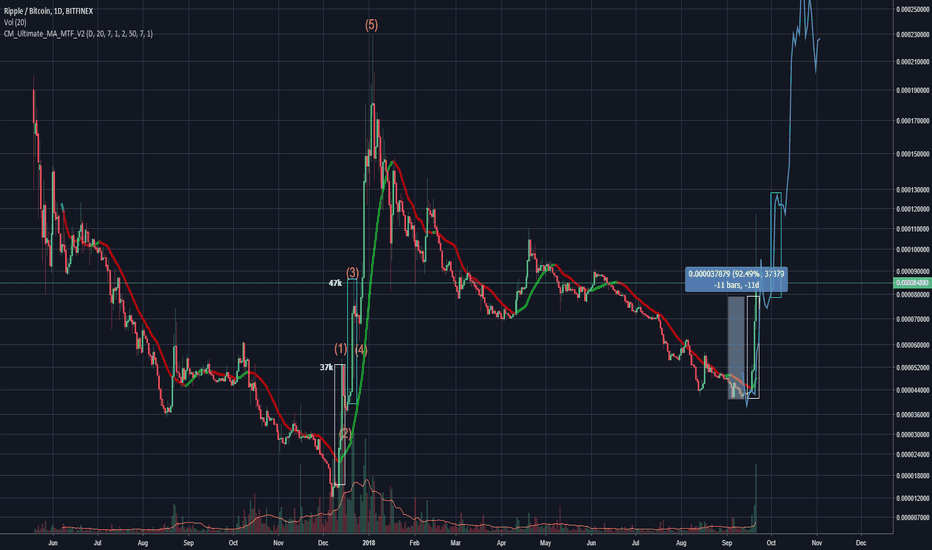 XRPBTC: This leg is almost done, if the fractal follows here's the next