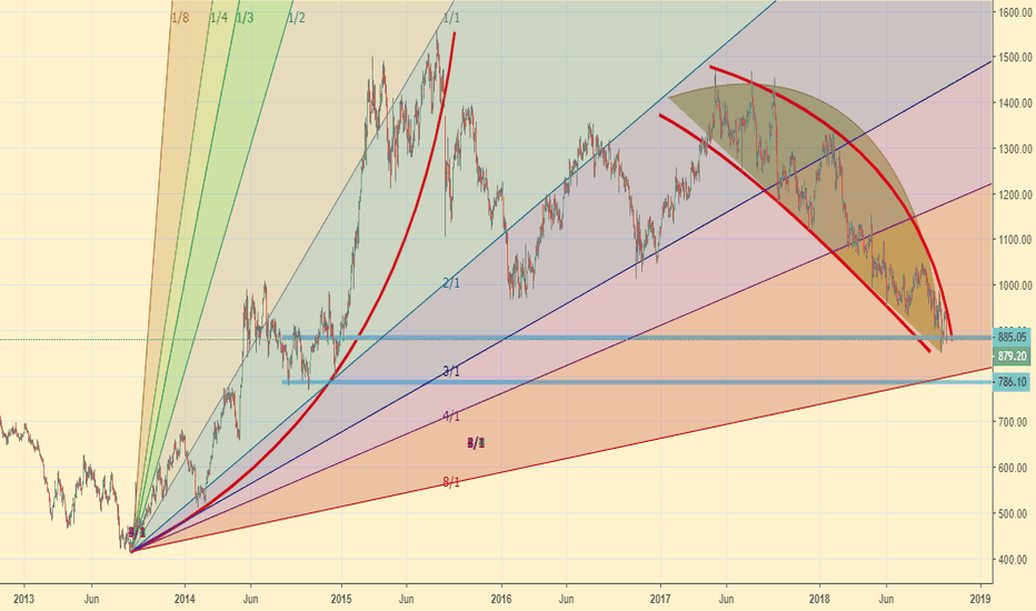 SIEMENS: Siemens - Long -decent correction - MNC - buy here and to 800