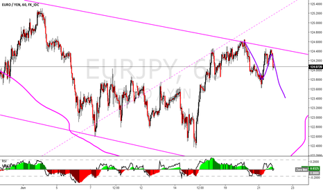 EURJPY: EURJPY going down to finish the ABC