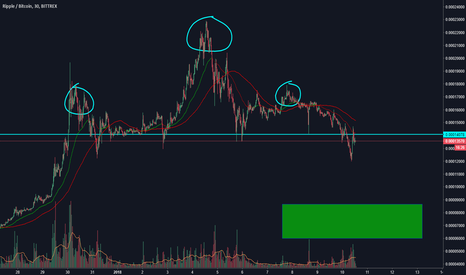 XRPBTC: Ripple Head and shoulder ?