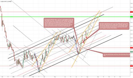 CL1!: Measured Move in Crude Oil