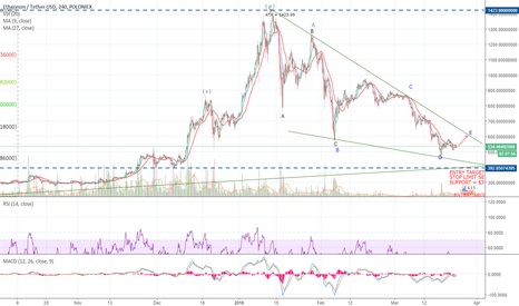 ETHUSDT: ETH MAR 24th Up and Away From Here