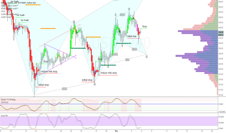 BTCUSD: Long opportunity on Bitstamp & Bitfinex 4hr chart