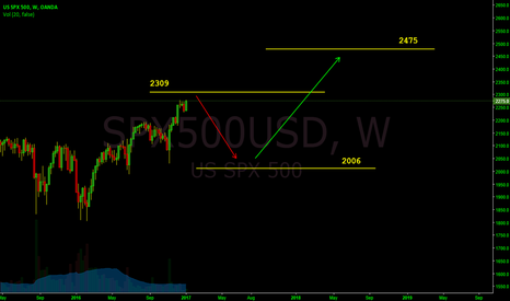 SPX500USD: Just for giggles
