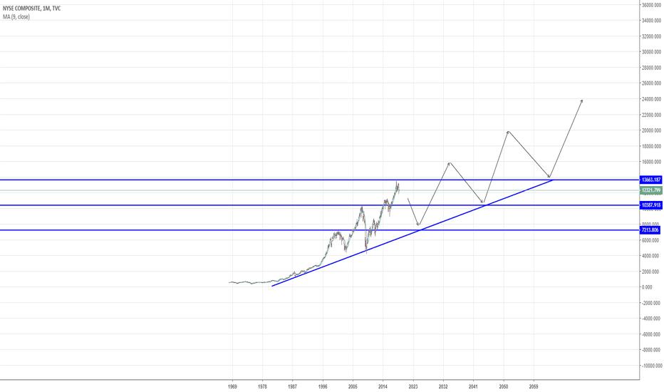 NYA: NYSE COMP Long Term