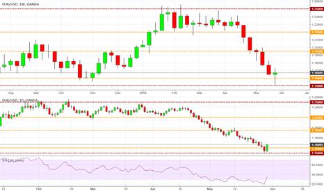 EURUSD: Daily Reversal Heading to 1.195