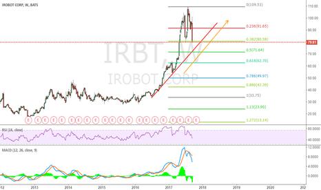 IRBT: look good at IRBT