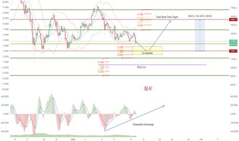 BTCUSD: Bitcoin Momentum divergence!, Expect a Sudden Jump