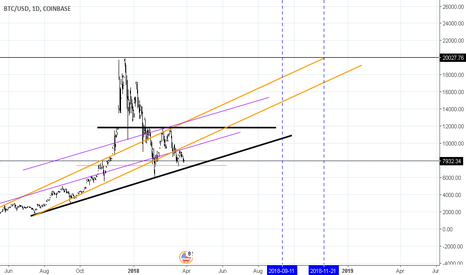BTCUSD: BTC/USD LONG BULLISH IN A BEAR MARKET