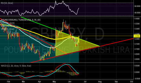GBPTRY: long