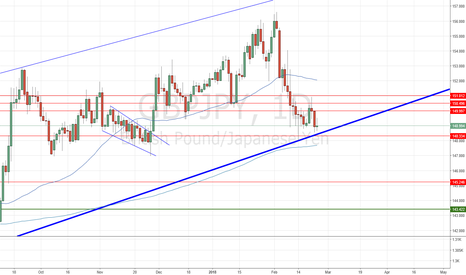 GBPJPY: GbpJpy Thoughts