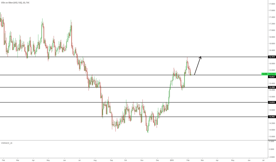 SILVER: Silver bouncing around key levels