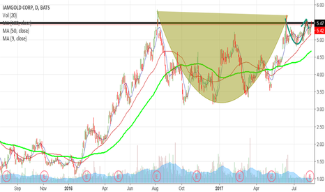 IAG: Cup and Handle on Daily