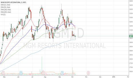 MGM: Are the bulls comming ?