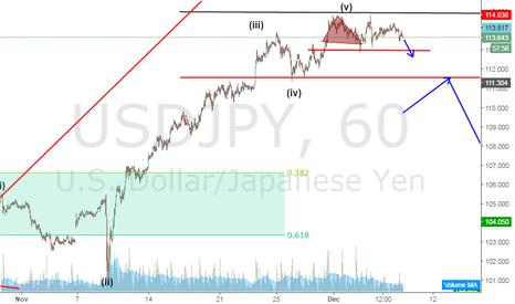USDJPY: Usdjpy breakout sell opportunity