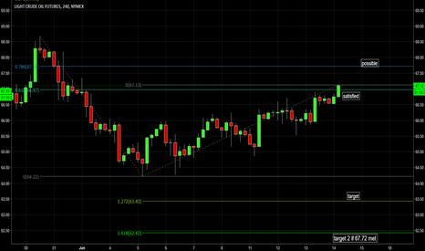 CL1!: WTI Crude ABCD Bear