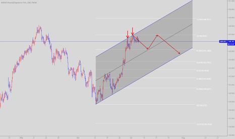 GBPJPY: GBP/JPY Bearish Bias, Short term trade