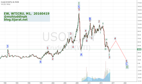 USOIL: Elliott Wave Analysis & Forecast, OILUSD, M1, 20160419