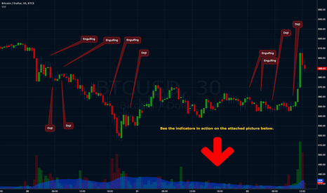 BTCUSD: First look at Candlestick Formation Indicators