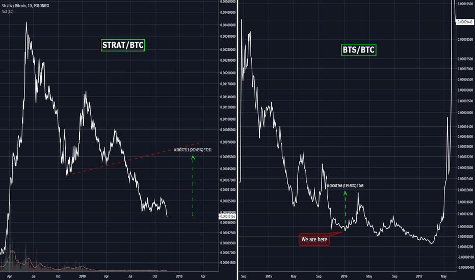 STRATBTC: STRAT/BTC vs BTS/BTC