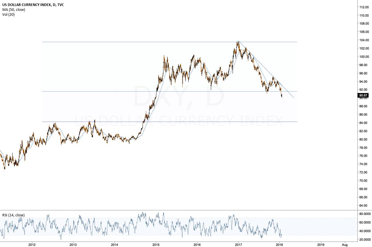 Dollar moving downwards?