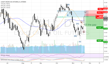 CL1!: Lets fill the gap first!