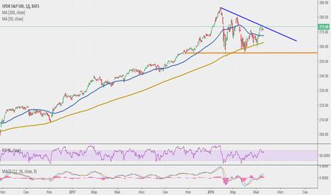 SPY: Долгосрочный анализ рынка США