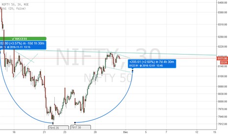 NIFTY: Nifty- Cup& Handle Pattern On Intraday charts